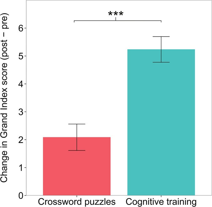 cognitive training graph